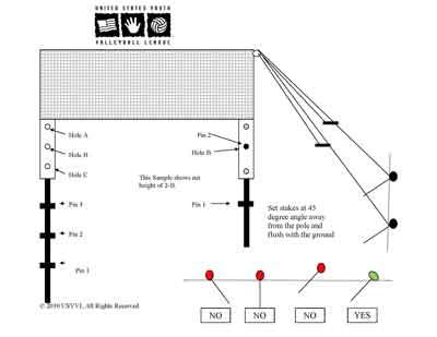 stake diagram